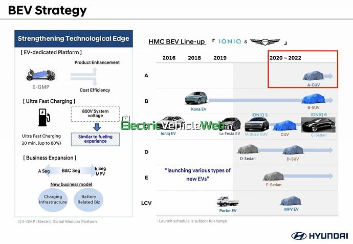 Hyundai-electric-car-India-launch-A-CUV-1024x709